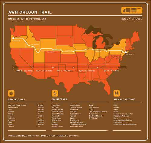 oregon trail road trip map