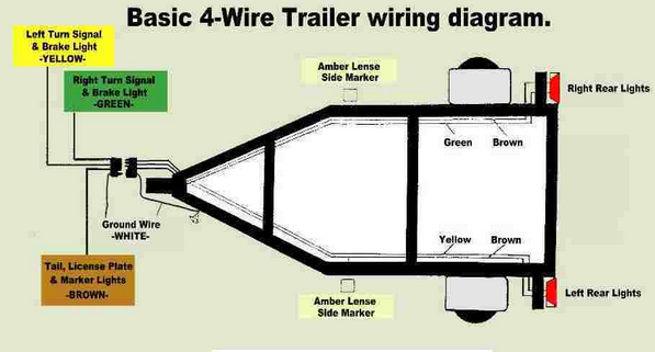 wiring basics and keeping the lights on pull behind motorcycle rh pbmotorcycletrailer com how to wire 4 way trailer lights diagram round 4 wire trailer plug diagram